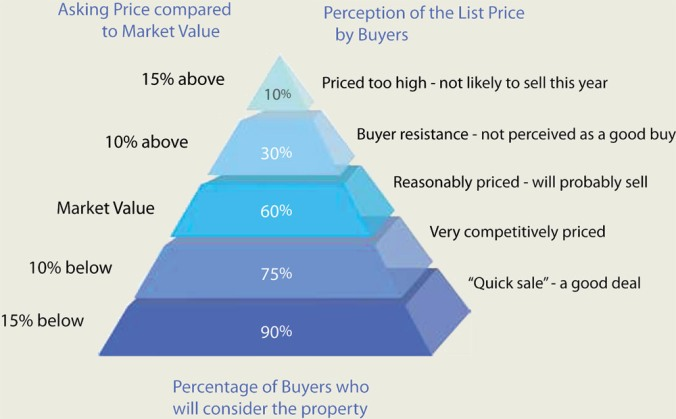 real-estate-pricing-pyramid_1000