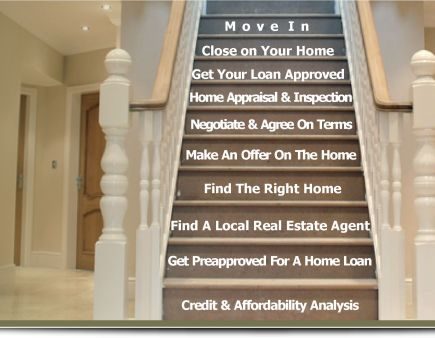 steps-for-buying-ahome
