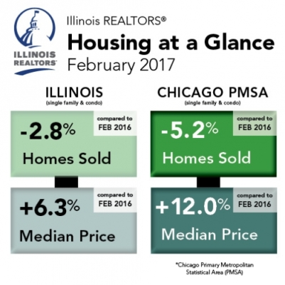 Chicago Housing Market February 2017